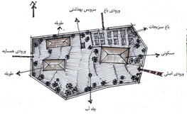 خانه باغ و نحوه چیدمان فضایی در روستا